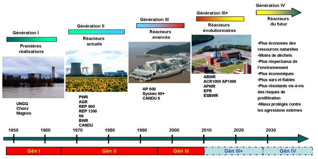 Génération_de_réacteurs_nucléaires